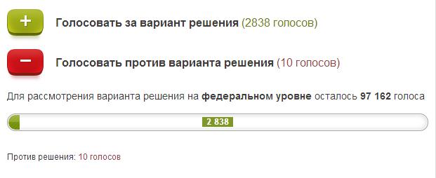 Российские Общественные Инициативы сайт